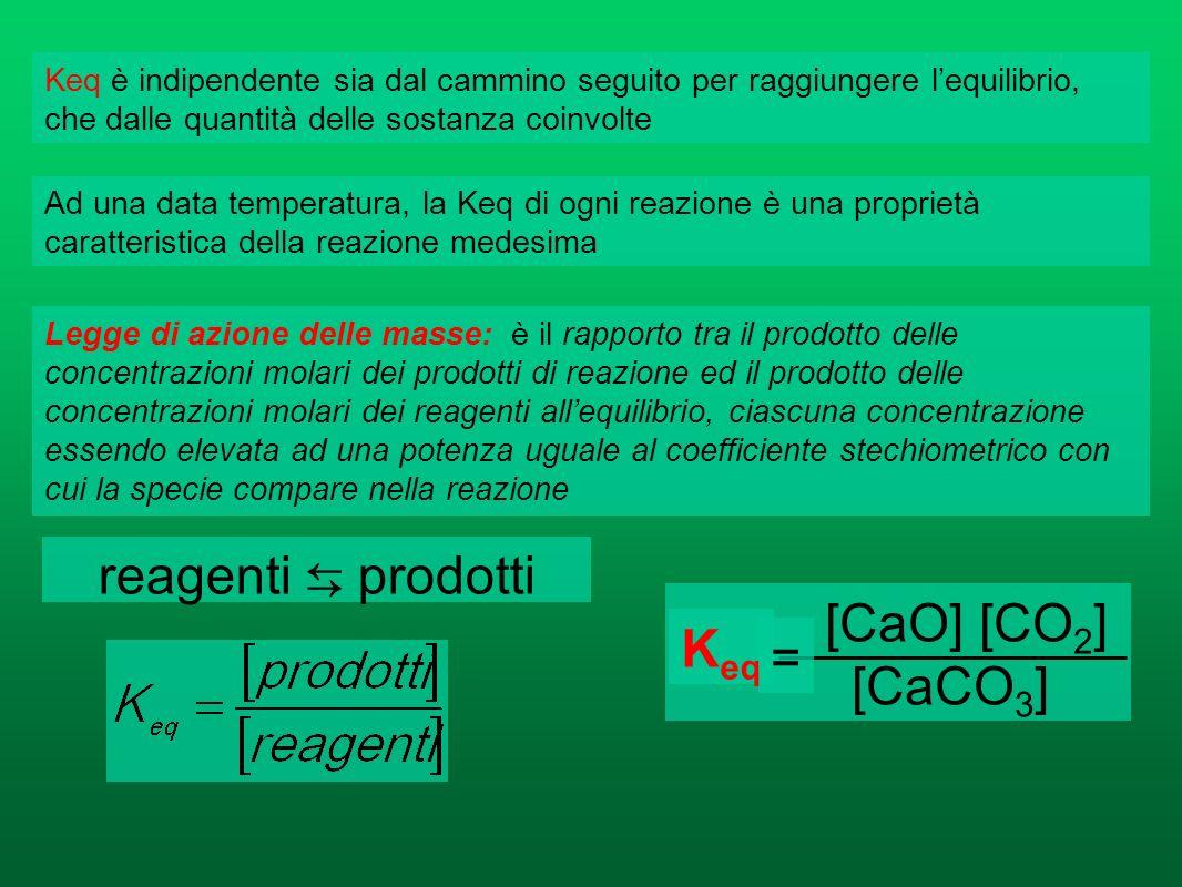 LA LEGGE DI AZIONE DELLE MASSE Allequilibrio la velocità della reazione diretta (V 1 ) è uguale a quella della reazione inversa (V 2 ) e la concentraz