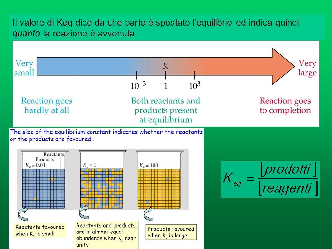 Keq è indipendente sia dal cammino seguito per raggiungere lequilibrio, che dalle quantità delle sostanza coinvolte Ad una data temperatura, la Keq di