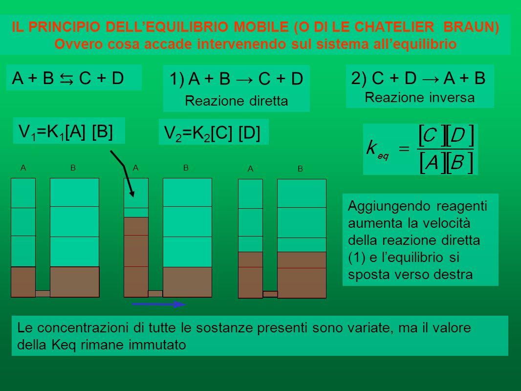 Il valore di Keq dice da che parte è spostato lequilibrio ed indica quindi quanto la reazione è avvenuta