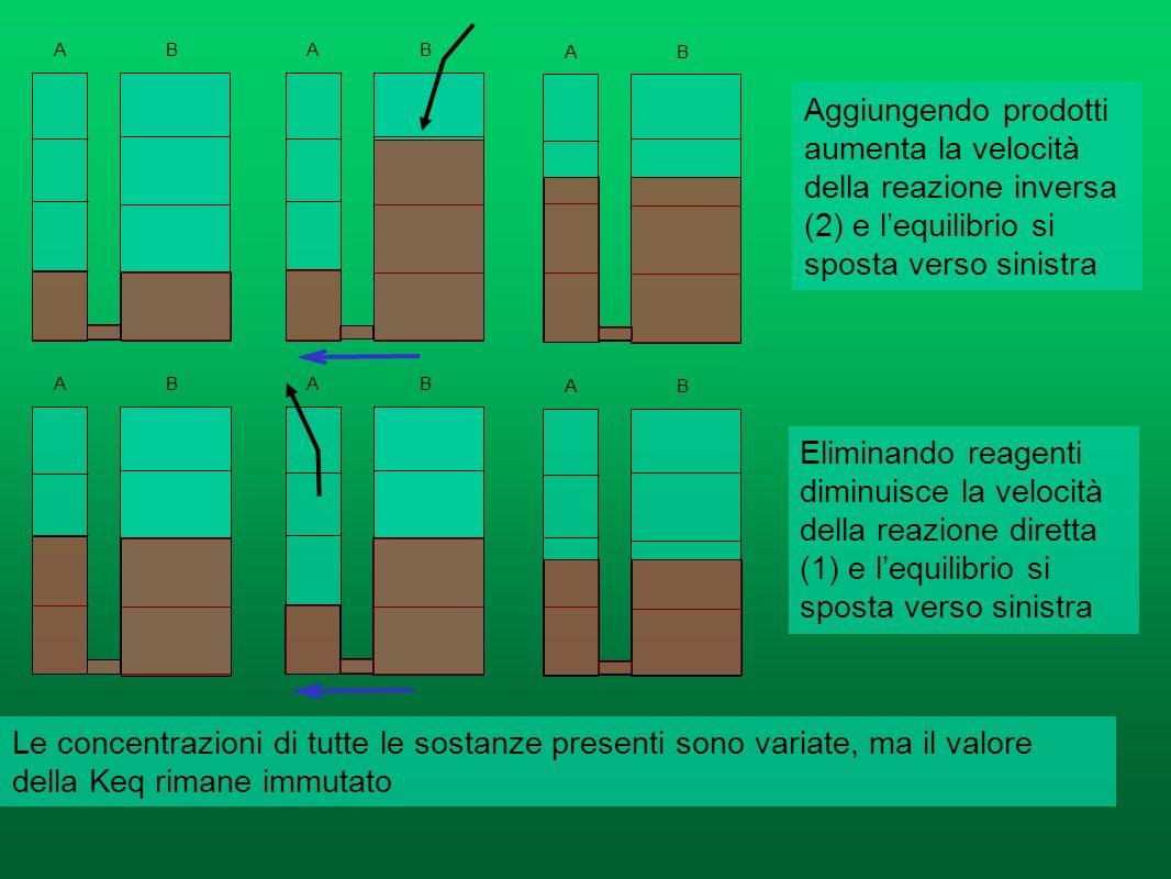 IL PRINCIPIO DELLEQUILIBRIO MOBILE (O DI LE CHATELIER BRAUN) Ovvero cosa accade intervenendo sul sistema allequilibrio A + B C + D 1)A + B C + D Reazi