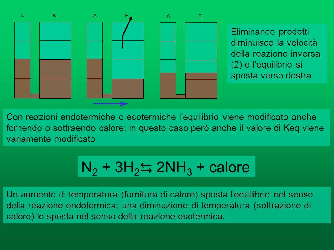 AB AB AB Aggiungendo prodotti aumenta la velocità della reazione inversa (2) e lequilibrio si sposta verso sinistra Le concentrazioni di tutte le sost