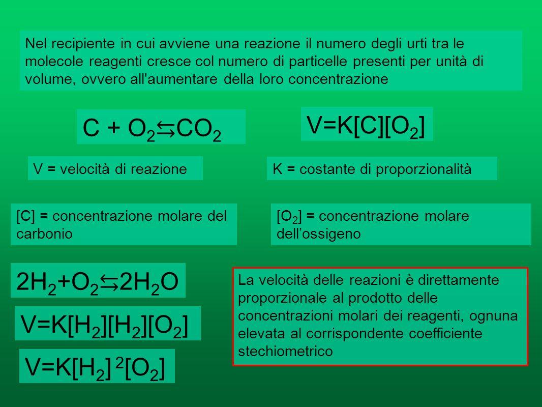 La teoria degli urti Gli atomi si legano attraverso le loro porzioni più esterne Perché si formi un legame tra i reagenti (dunque perché avvenga una r