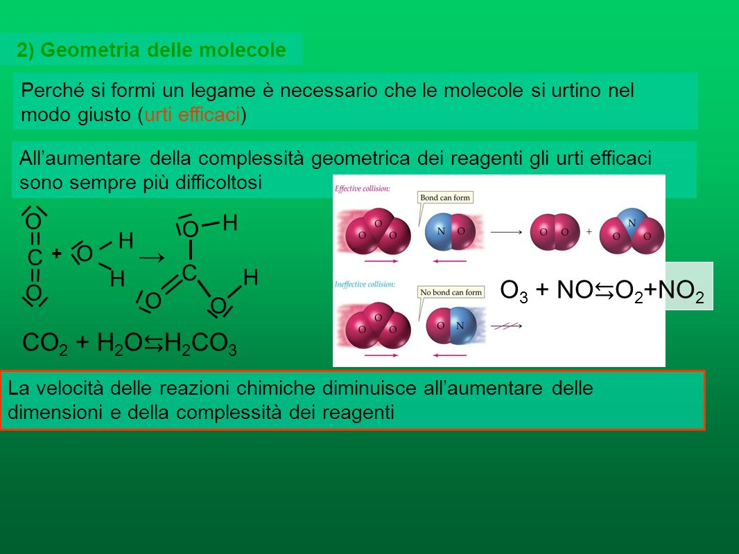 Nel recipiente in cui avviene una reazione il numero degli urti tra le molecole reagenti cresce col numero di particelle presenti per unità di volume,