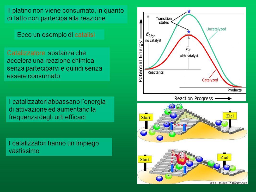 6) Catalizzatori Per accelerare una reazione non sempre è possibile scaldare i reagenti, suddividerli oppure averli in elevate concentrazioni Tuttavia