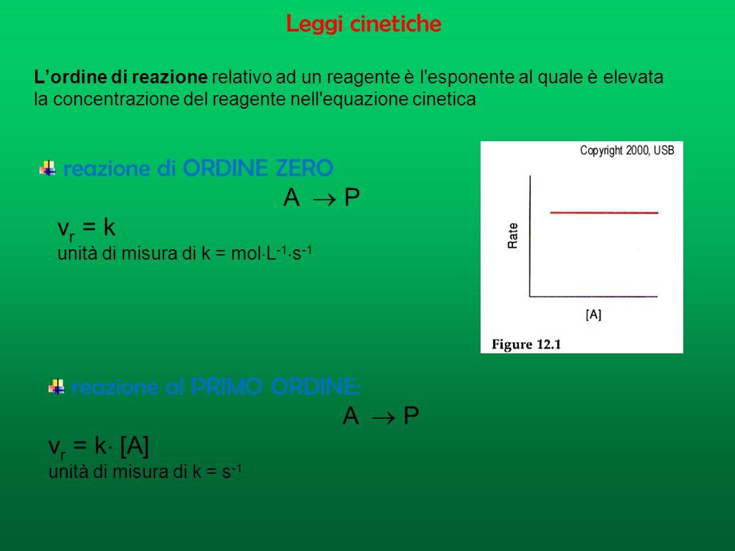 Riassumendo Dal punto di vista termodinamico, una reazione chimica avviene spontaneamente se: Si ha un aumento di stabilità e/o di entropia; la veloci