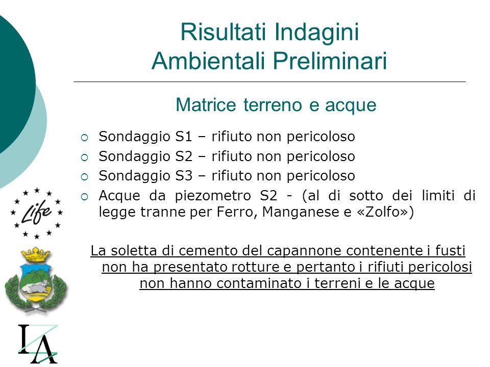 Risultati Indagini Ambientali Preliminari Sondaggio S1 – rifiuto non pericoloso Sondaggio S2 – rifiuto non pericoloso Sondaggio S3 – rifiuto non peric