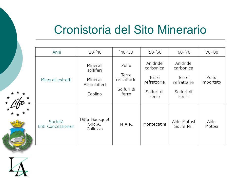 Cronistoria del Sito Minerario Anni30-4040-5050-6060-7070-80 Minerali estratti Minerali solfiferi Minerali Alluminiferi Caolino Zolfo Terre refrattari