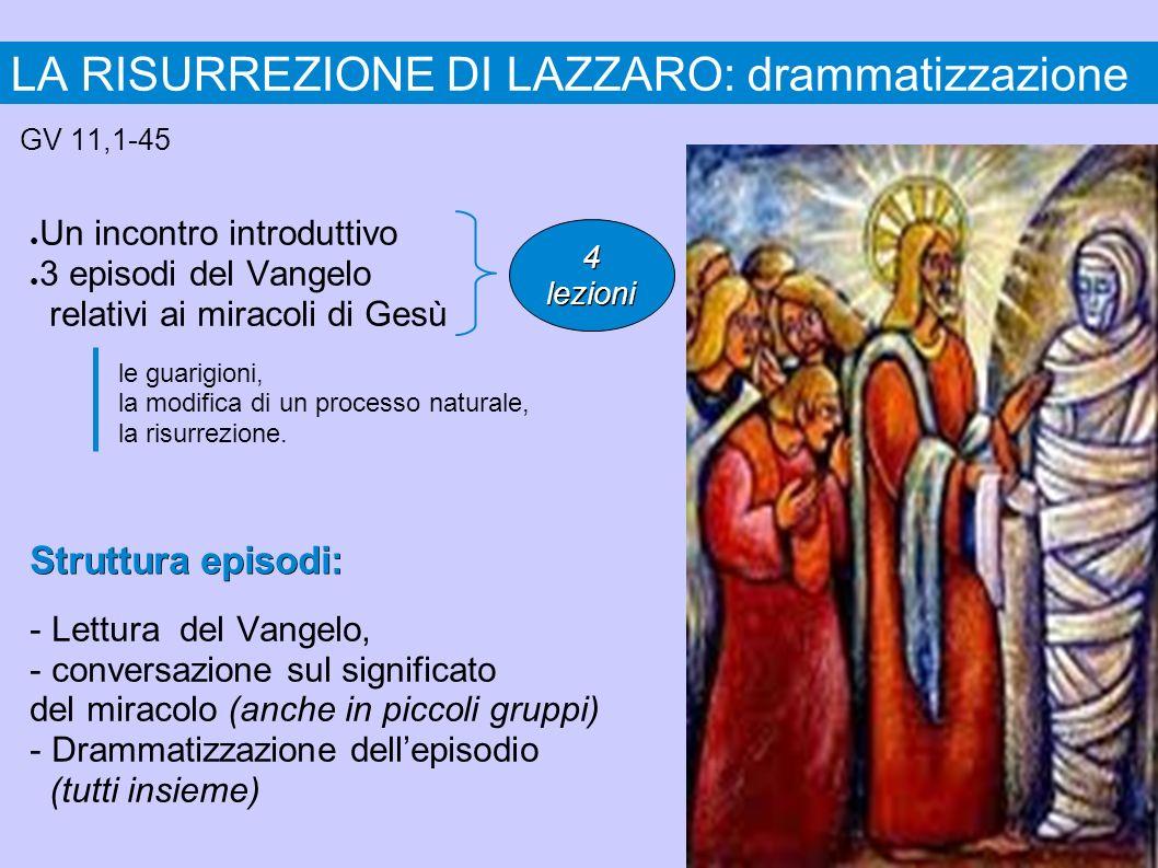 LA RISURREZIONE DI LAZZARO: drammatizzazione GV 11,1-45 Un incontro introduttivo 3 episodi del Vangelo relativi ai miracoli di Gesù Struttura episodi: