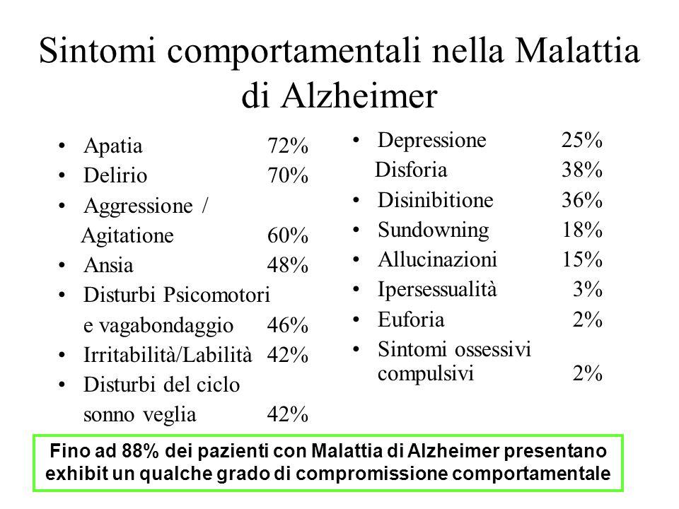 Sintomi comportamentali nella Malattia di Alzheimer Apatia 72% Delirio 70% Aggressione / Agitatione 60% Ansia 48% Disturbi Psicomotori e vagabondaggio 46% Irritabilità/Labilità 42% Disturbi del ciclo sonno veglia 42% Depressione 25% Disforia 38% Disinibitione 36% Sundowning 18% Allucinazioni 15% Ipersessualità 3% Euforia 2% Sintomi ossessivi compulsivi 2% Fino ad 88% dei pazienti con Malattia di Alzheimer presentano exhibit un qualche grado di compromissione comportamentale