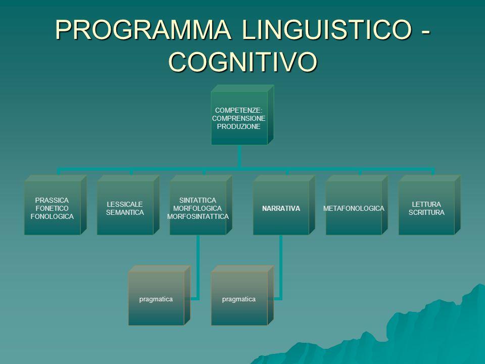 PROGRAMMA LINGUISTICO - COGNITIVO Comprensione Comprensione 6.6a 80% decodificate 6.6a 80% decodificate -Frasi Attive negative sv sv svo irr.