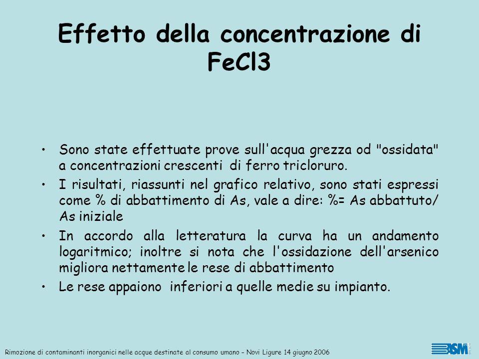 Effetto della concentrazione di FeCl3 Sono state effettuate prove sull'acqua grezza od