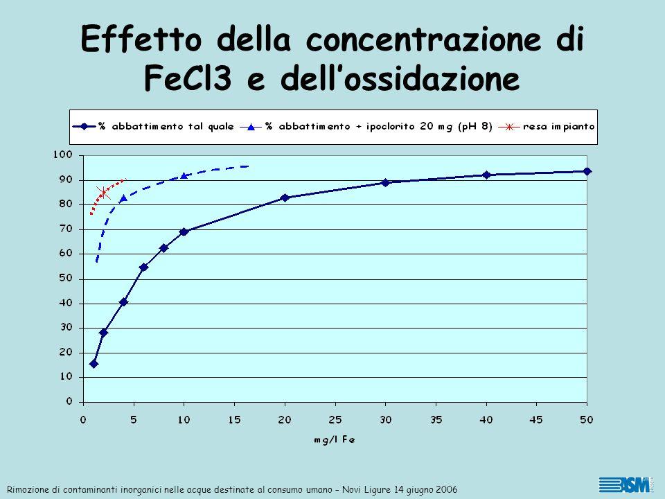 Effetto della concentrazione di FeCl3 e dellossidazione Rimozione di contaminanti inorganici nelle acque destinate al consumo umano – Novi Ligure 14 g