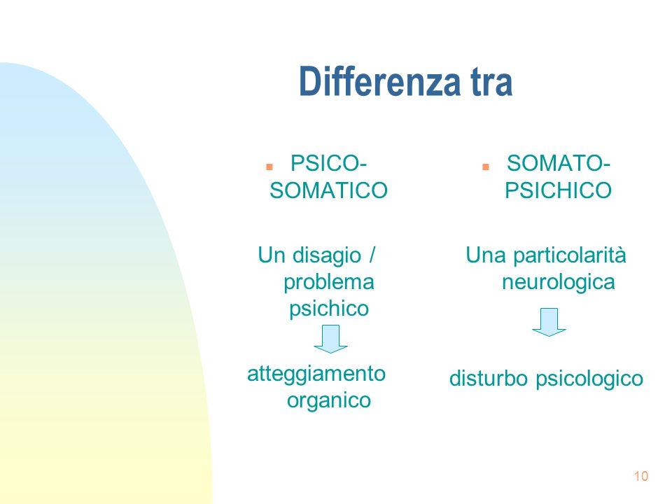 10 Differenza tra n PSICO- SOMATICO Un disagio / problema psichico atteggiamento organico n SOMATO- PSICHICO Una particolarità neurologica disturbo psicologico