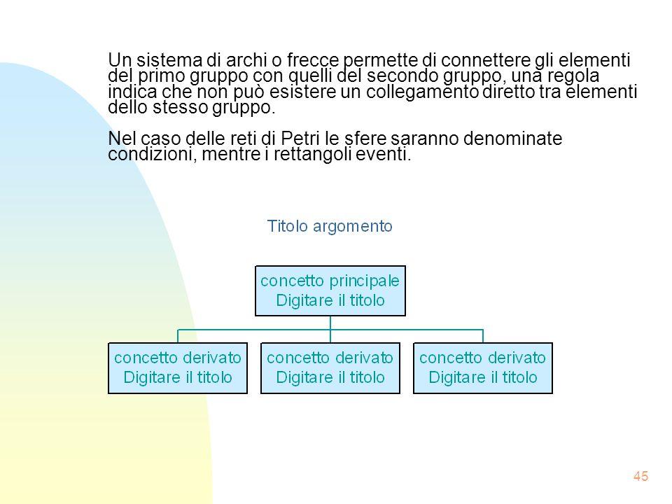 45 Un sistema di archi o frecce permette di connettere gli elementi del primo gruppo con quelli del secondo gruppo, una regola indica che non può esistere un collegamento diretto tra elementi dello stesso gruppo.