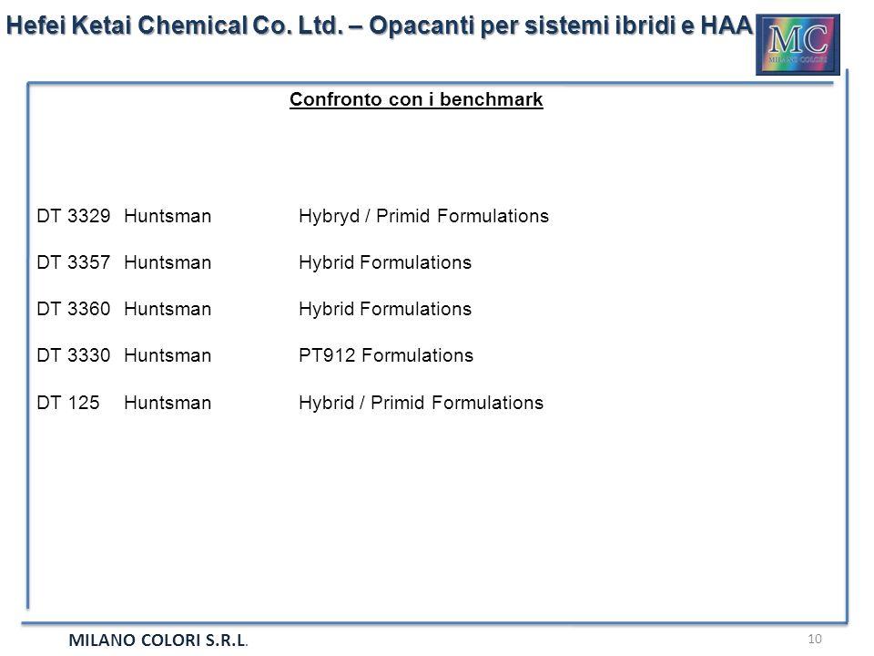 MILANO COLORI S.R.L. 10 Hefei Ketai Chemical Co. Ltd. – Opacanti per sistemi ibridi e HAA Confronto con i benchmark DT 3329HuntsmanHybryd / Primid For