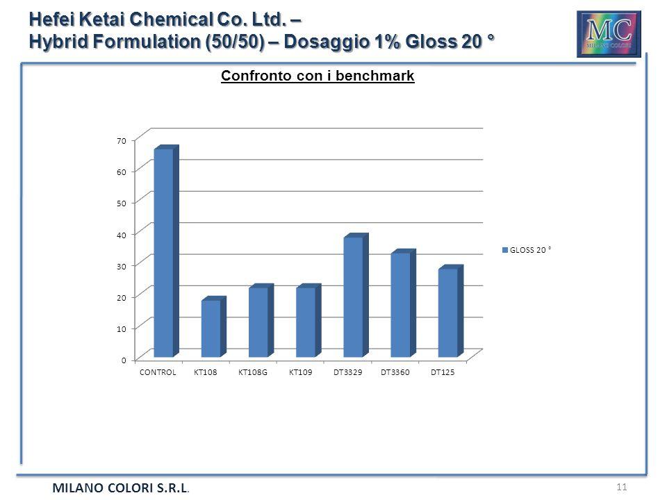 MILANO COLORI S.R.L. 11 Hefei Ketai Chemical Co. Ltd. – Hybrid Formulation (50/50) – Dosaggio 1% Gloss 20 ° Confronto con i benchmark