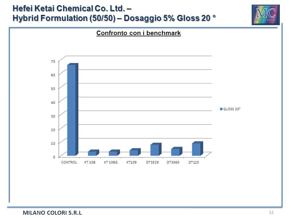 MILANO COLORI S.R.L. 12 Hefei Ketai Chemical Co. Ltd. – Hybrid Formulation (50/50) – Dosaggio 5% Gloss 20 ° Confronto con i benchmark