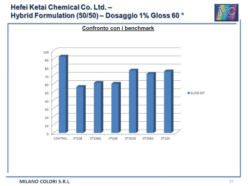 MILANO COLORI S.R.L. 13 Hefei Ketai Chemical Co. Ltd. – Hybrid Formulation (50/50) – Dosaggio 1% Gloss 60 ° Confronto con i benchmark