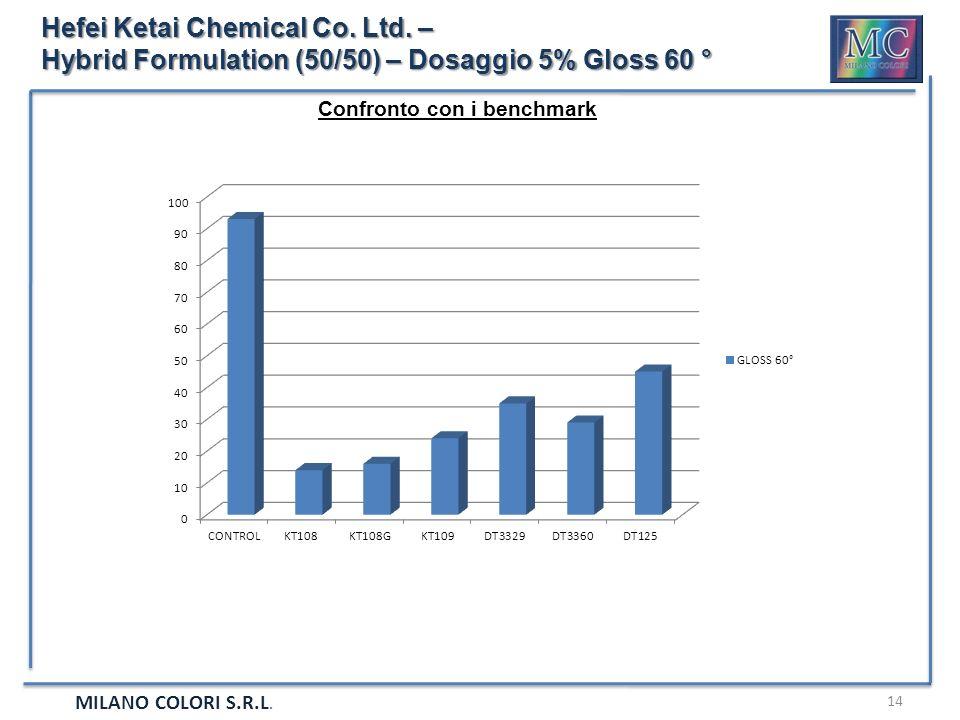 MILANO COLORI S.R.L. 14 Hefei Ketai Chemical Co. Ltd. – Hybrid Formulation (50/50) – Dosaggio 5% Gloss 60 ° Confronto con i benchmark