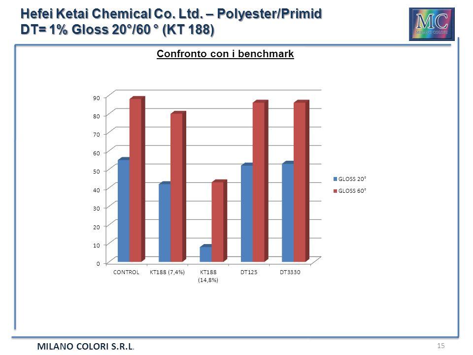 MILANO COLORI S.R.L. 15 Hefei Ketai Chemical Co. Ltd. – Polyester/Primid DT= 1% Gloss 20°/60 ° (KT 188) Confronto con i benchmark