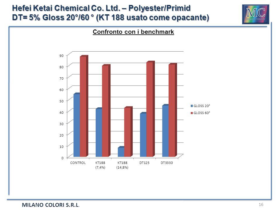 MILANO COLORI S.R.L. 16 Hefei Ketai Chemical Co. Ltd. – Polyester/Primid DT= 5% Gloss 20°/60 ° (KT 188 usato come opacante) Confronto con i benchmark