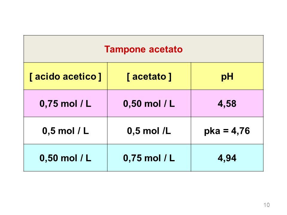 10 Tampone acetato [ acido acetico ][ acetato ]pH 0,75 mol / L0,50 mol / L4,58 0,5 mol / L pka = 4,76 0,50 mol / L0,75 mol / L4,94