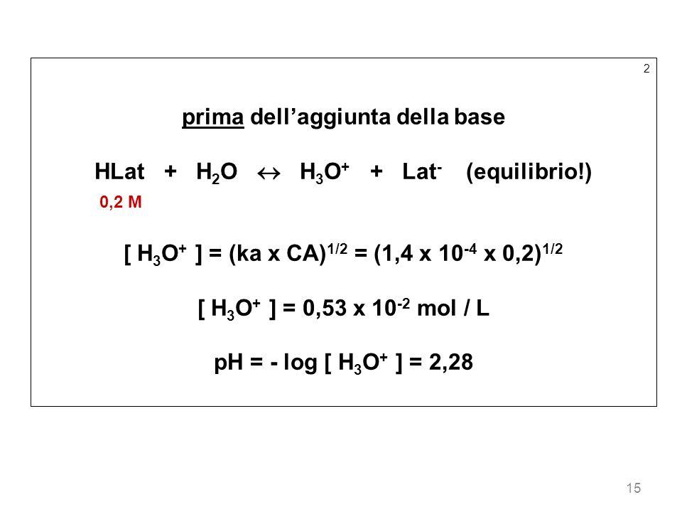 15 2 prima dellaggiunta della base HLat + H 2 O H 3 O + + Lat - (equilibrio!) 0,2 M [ H 3 O + ] = (ka x CA) 1/2 = (1,4 x 10 -4 x 0,2) 1/2 [ H 3 O + ]