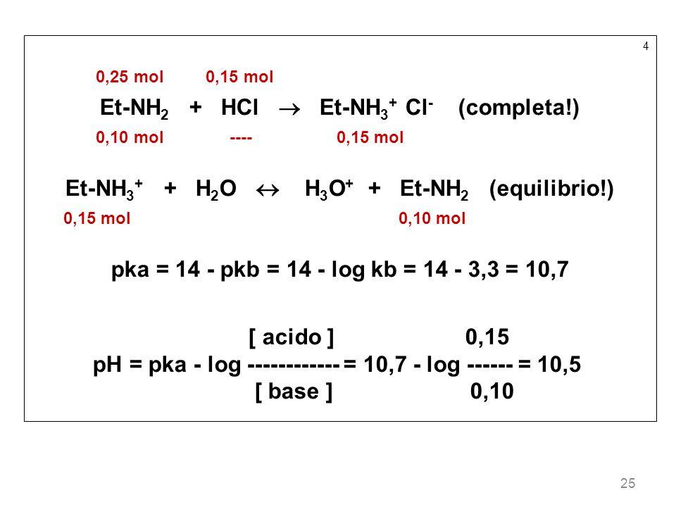 25 4 0,25 mol 0,15 mol Et-NH 2 + HCl Et-NH 3 + Cl - (completa!) 0,10 mol ---- 0,15 mol Et-NH 3 + + H 2 O H 3 O + + Et-NH 2 (equilibrio!) 0,15 mol 0,10