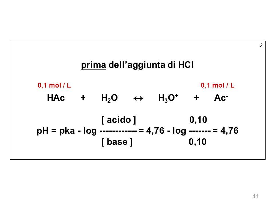 41 2 prima dellaggiunta di HCl 0,1 mol / L 0,1 mol / L HAc + H 2 O H 3 O + + Ac - [ acido ] 0,10 pH = pka - log ------------ = 4,76 - log ------- = 4,