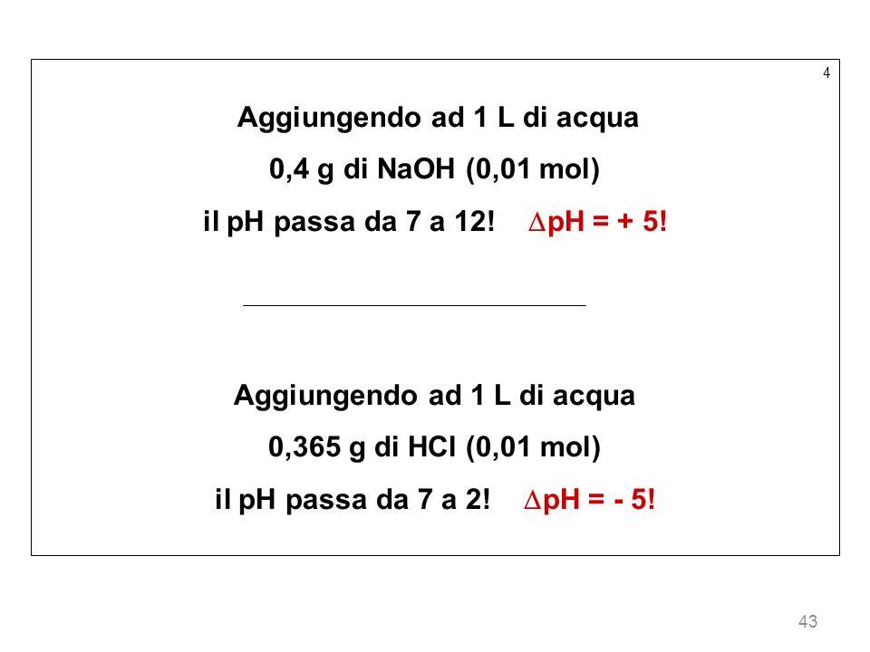 43 4 Aggiungendo ad 1 L di acqua 0,4 g di NaOH (0,01 mol) il pH passa da 7 a 12! pH = + 5! Aggiungendo ad 1 L di acqua 0,365 g di HCl (0,01 mol) il pH