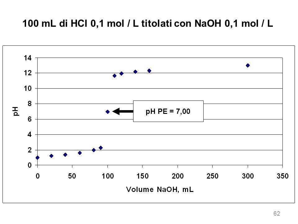 100 mL di HCl 0,1 mol / L titolati con NaOH 0,1 mol / L pH PE = 7,00 62