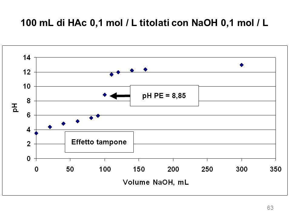 100 mL di HAc 0,1 mol / L titolati con NaOH 0,1 mol / L Effetto tampone pH PE = 8,85 63