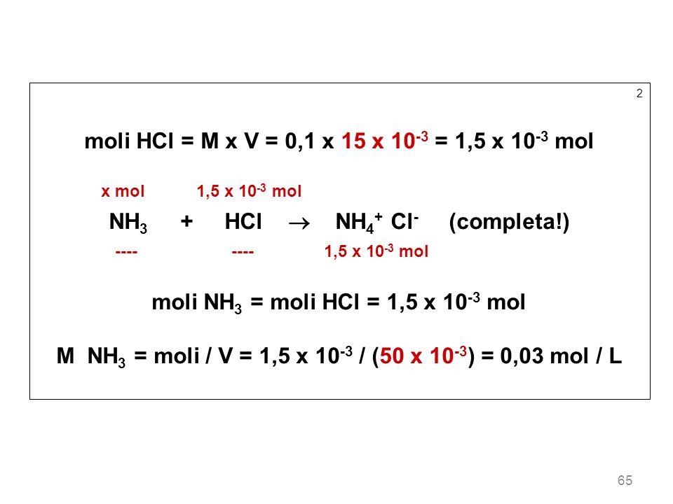 65 2 moli HCl = M x V = 0,1 x 15 x 10 -3 = 1,5 x 10 -3 mol x mol 1,5 x 10 -3 mol NH 3 + HCl NH 4 + Cl - (completa!) ---- ---- 1,5 x 10 -3 mol moli NH