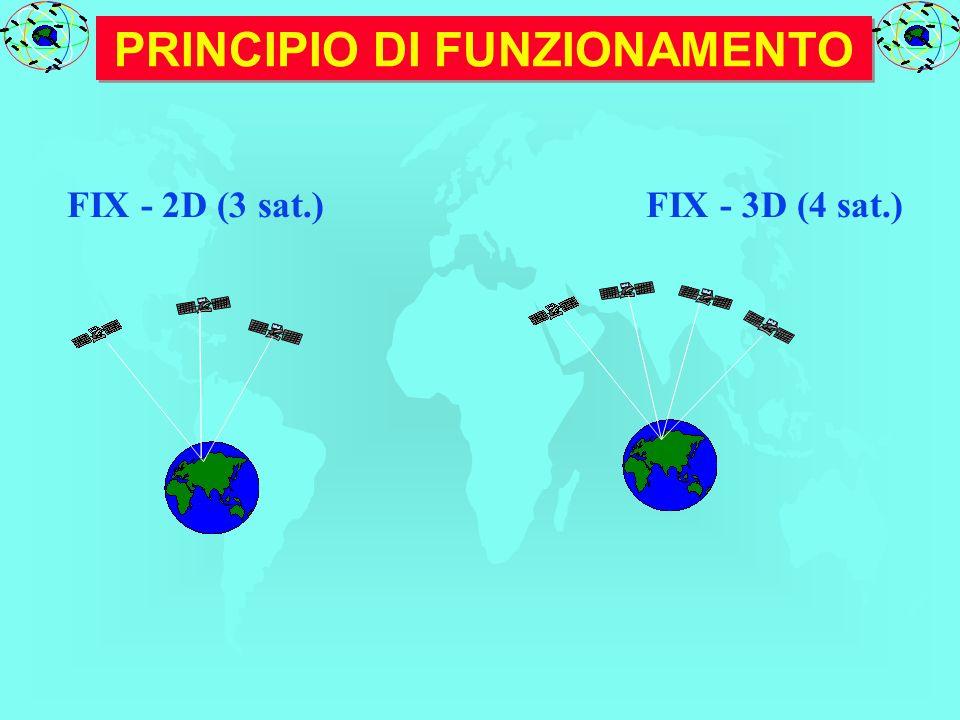 PRINCIPIO DI FUNZIONAMENTO FIX - 2D (3 sat.) FIX - 3D (4 sat.)