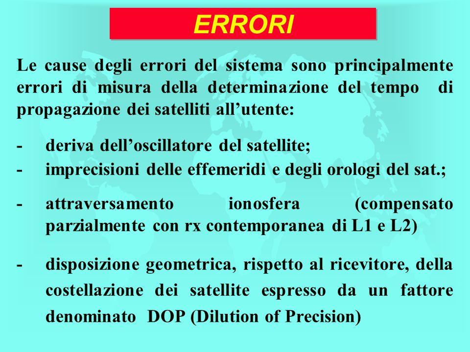 ERRORI Le cause degli errori del sistema sono principalmente errori di misura della determinazione del tempo di propagazione dei satelliti allutente: -deriva delloscillatore del satellite; -imprecisioni delle effemeridi e degli orologi del sat.; -attraversamento ionosfera (compensato parzialmente con rx contemporanea di L1 e L2) -disposizione geometrica, rispetto al ricevitore, della costellazione dei satellite espresso da un fattore denominato DOP (Dilution of Precision)