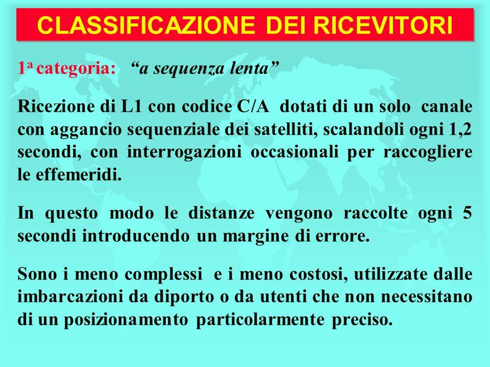 CLASSIFICAZIONE DEI RICEVITORI 1 a categoria:a sequenza lenta Ricezione di L1 con codice C/A dotati di un solo canale con aggancio sequenziale dei sat