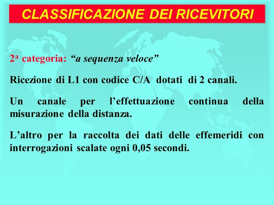 CLASSIFICAZIONE DEI RICEVITORI 2 a categoria: a sequenza veloce Ricezione di L1 con codice C/A dotati di 2 canali. Un canale per leffettuazione contin