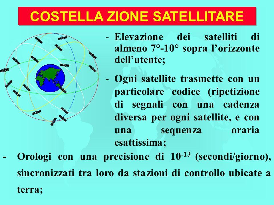 - - Elevazione dei satelliti di almeno 7°-10° sopra lorizzonte dellutente; - - Ogni satellite trasmette con un particolare codice (ripetizione di segnali con una cadenza diversa per ogni satellite, e con una sequenza oraria esattissima; -Orologi con una precisione di 10 -13 (secondi/giorno), sincronizzati tra loro da stazioni di controllo ubicate a terra; COSTELLA ZIONE SATELLITARE