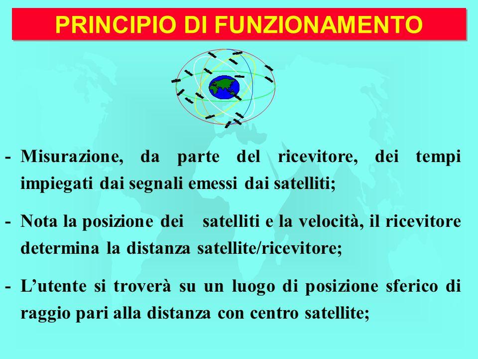 PRINCIPIO DI FUNZIONAMENTO - -I ricevitori, con un apposito software, riconoscono il satellite ricevuto, (ma per ottenere la voluta precisione, ne servono almeno tre); - -Nota la posizione dei satelliti e la velocità dei segnali, il software determina la distanza che intercorre tra satellite/ricevitore; -il tutto trasformato il latitudine/longitudine, quota e velocità;