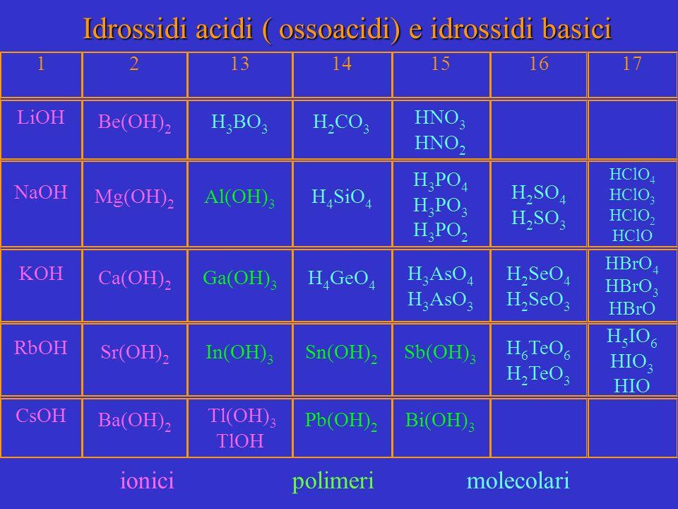Idrossidi acidi ( ossoacidi) e idrossidi basici 121314151617 LiOH Be(OH) 2 H 3 BO 3 H 2 CO 3 HNO 3 HNO 2 NaOH Mg(OH) 2 Al(OH) 3 H 4 SiO 4 H 3 PO 4 H 3 PO 3 H 3 PO 2 H 2 SO 4 H 2 SO 3 HClO 4 HClO 3 HClO 2 HClO KOH Ca(OH) 2 Ga(OH) 3 H 4 GeO 4 H 3 AsO 4 H 3 AsO 3 H 2 SeO 4 H 2 SeO 3 HBrO 4 HBrO 3 HBrO RbOH Sr(OH) 2 In(OH) 3 Sn(OH) 2 Sb(OH) 3 H 6 TeO 6 H 2 TeO 3 H 5 IO 6 HIO 3 HIO CsOH Ba(OH) 2 Tl(OH) 3 TlOH Pb(OH) 2 Bi(OH) 3 ionici polimeri molecolari