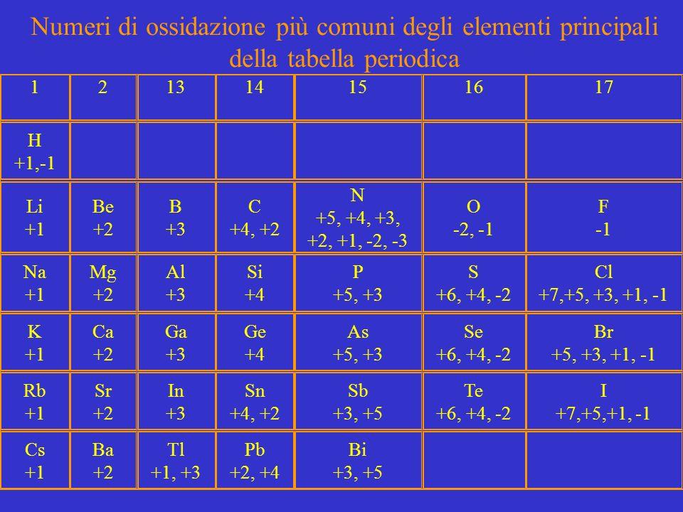 121314151617 H +1,-1 Li +1 Be +2 B +3 C +4, +2 N +5, +4, +3, +2, +1, -2, -3 O -2, -1 F -1 Na +1 Mg +2 Al +3 Si +4 P +5, +3 S +6, +4, -2 Cl +7,+5, +3, +1, -1 K +1 Ca +2 Ga +3 Ge +4 As +5, +3 Se +6, +4, -2 Br +5, +3, +1, -1 Rb +1 Sr +2 In +3 Sn +4, +2 Sb +3, +5 Te +6, +4, -2 I +7,+5,+1, -1 Cs +1 Ba +2 Tl +1, +3 Pb +2, +4 Bi +3, +5 Numeri di ossidazione più comuni degli elementi principali della tabella periodica