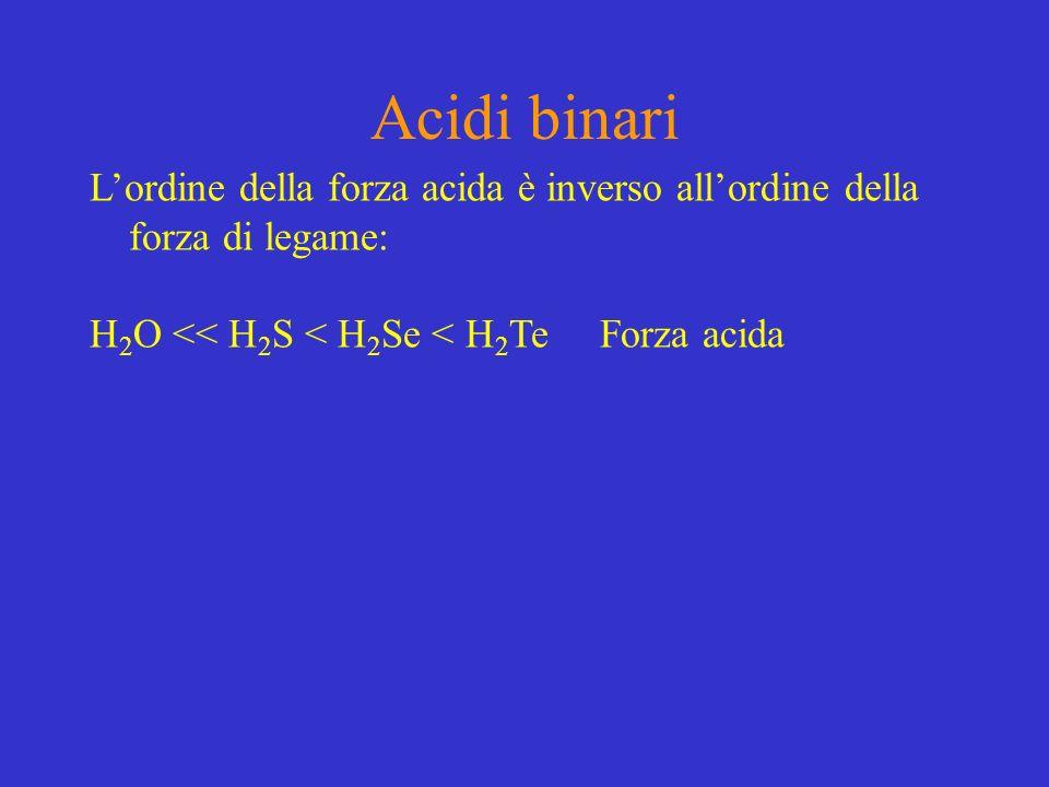 Acidi binari Lordine della forza acida è inverso allordine della forza di legame: H 2 O << H 2 S < H 2 Se < H 2 Te Forza acida