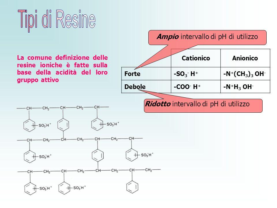 CationicoAnionico Forte-SO 3 - H + -N + (CH 3 ) 3 OH - Debole-COO - H + -N + H 3 OH - Ridotto intervallo di pH di utilizzo Ampio intervallo di pH di u