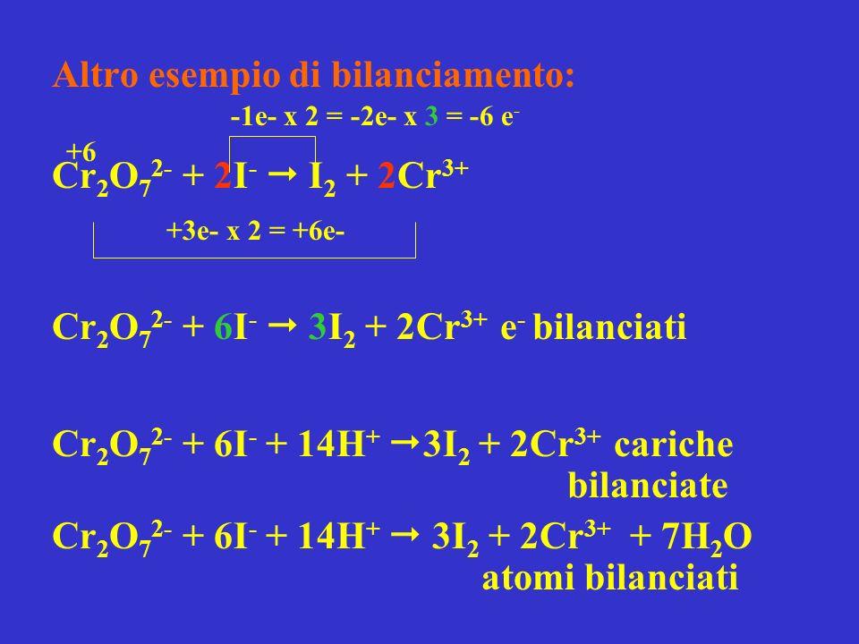 Altro esempio di bilanciamento: Cr 2 O 7 2- + 2I - I 2 + 2Cr 3+ Cr 2 O 7 2- + 6I - 3I 2 + 2Cr 3+ e - bilanciati Cr 2 O 7 2- + 6I - + 14H + 3I 2 + 2Cr 3+ cariche bilanciate Cr 2 O 7 2- + 6I - + 14H + 3I 2 + 2Cr 3+ + 7H 2 O atomi bilanciati +6 +3e- x 2 = +6e- -1e- x 2 = -2e- x 3 = -6 e -