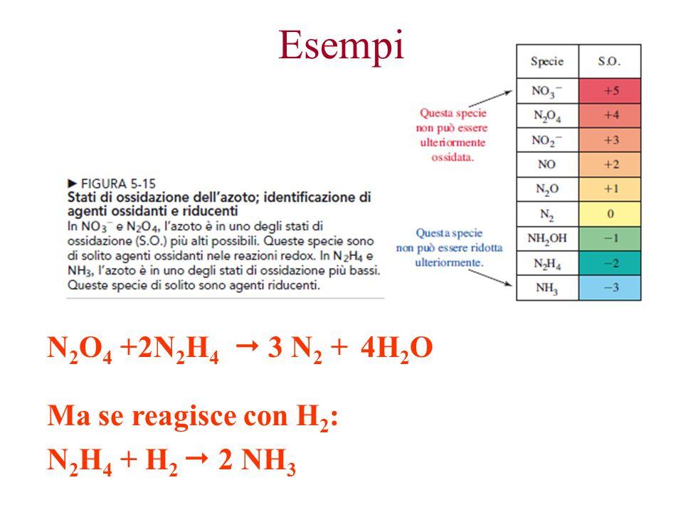N 2 O 4 +2N 2 H 4 3 N 2 + 4H 2 O Ma se reagisce con H 2 : N 2 H 4 + H 2 2 NH 3 Esempi
