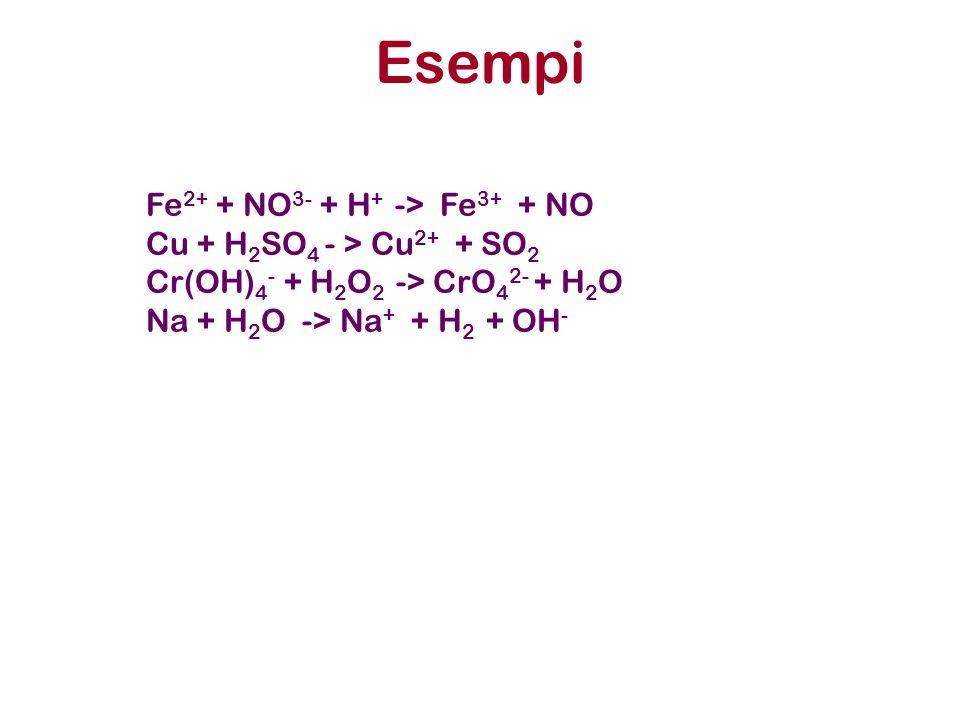 Esempi Fe 2+ + NO 3- + H + -> Fe 3+ + NO Cu + H 2 SO 4 - > Cu 2+ + SO 2 Cr(OH) 4 - + H 2 O 2 -> CrO 4 2- + H 2 O Na + H 2 O -> Na + + H 2 + OH -