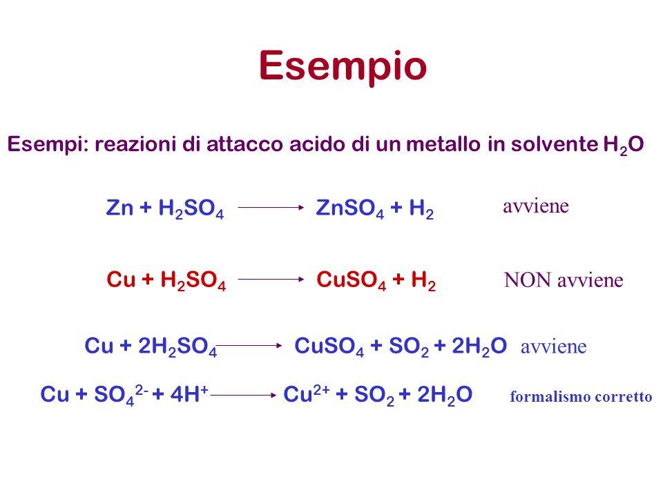 Esempio Esempi: reazioni di attacco acido di un metallo in solvente H 2 O Cu + H 2 SO 4 CuSO 4 + H 2 Zn + H 2 SO 4 ZnSO 4 + H 2 avviene NON avviene Cu + 2H 2 SO 4 CuSO 4 + SO 2 + 2H 2 O avviene Cu + SO 4 2- + 4H + Cu 2+ + SO 2 + 2H 2 O formalismo corretto