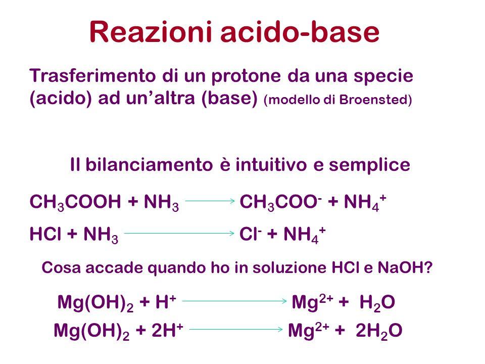Reazioni acido-base Trasferimento di un protone da una specie (acido) ad unaltra (base) (modello di Broensted) CH 3 COOH + NH 3 CH 3 COO - + NH 4 + Il bilanciamento è intuitivo e semplice Cosa accade quando ho in soluzione HCl e NaOH.