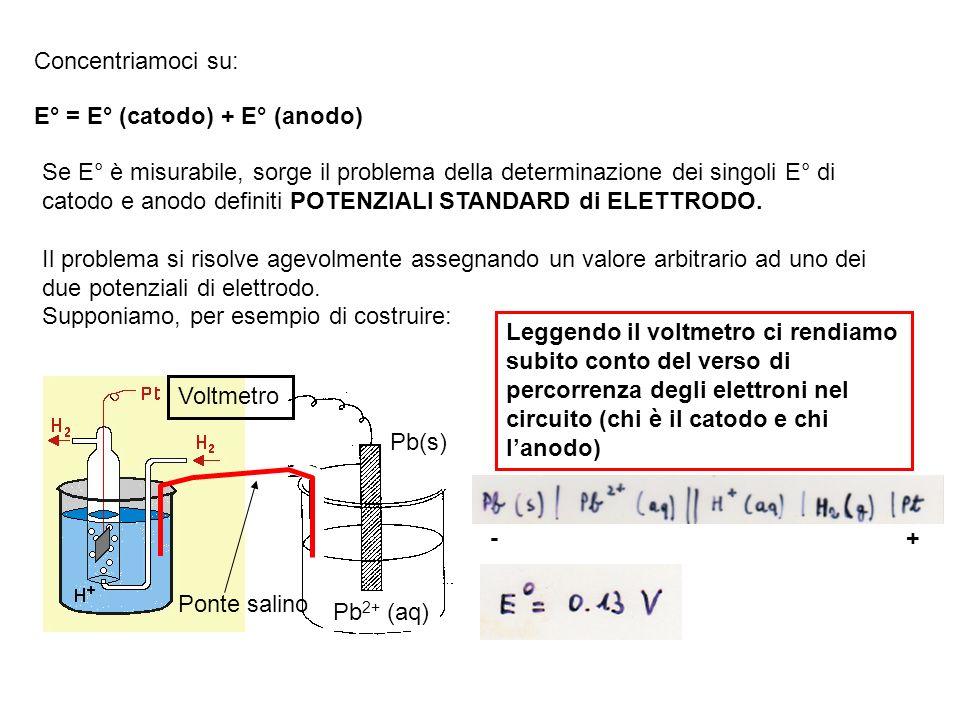 E° = E° (catodo) + E° (anodo) Concentriamoci su: Se E° è misurabile, sorge il problema della determinazione dei singoli E° di catodo e anodo definiti