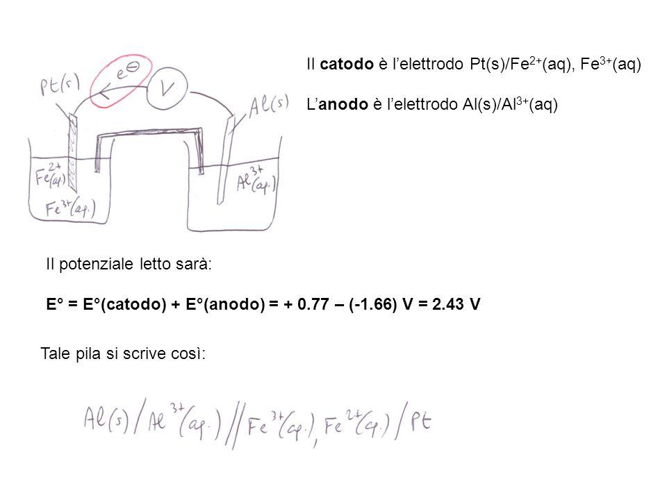 Il potenziale letto sarà: E° = E°(catodo) + E°(anodo) = + 0.77 – (-1.66) V = 2.43 V Il catodo è lelettrodo Pt(s)/Fe 2+ (aq), Fe 3+ (aq) Lanodo è lelet